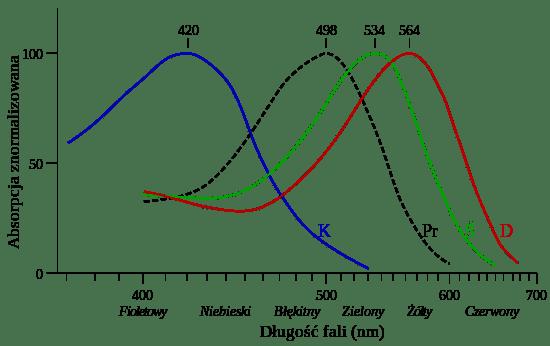 spektrofotometr